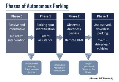 Phases of Autonomous Parking; Source: ABI Research