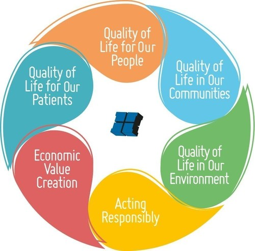Helsinn presents Quality of Life, its first group sustainability report (PRNewsFoto/Helsinn)
