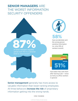 Senior Managers Account for the Greatest Information Security Risks, Finds New Stroz Friedberg Survey