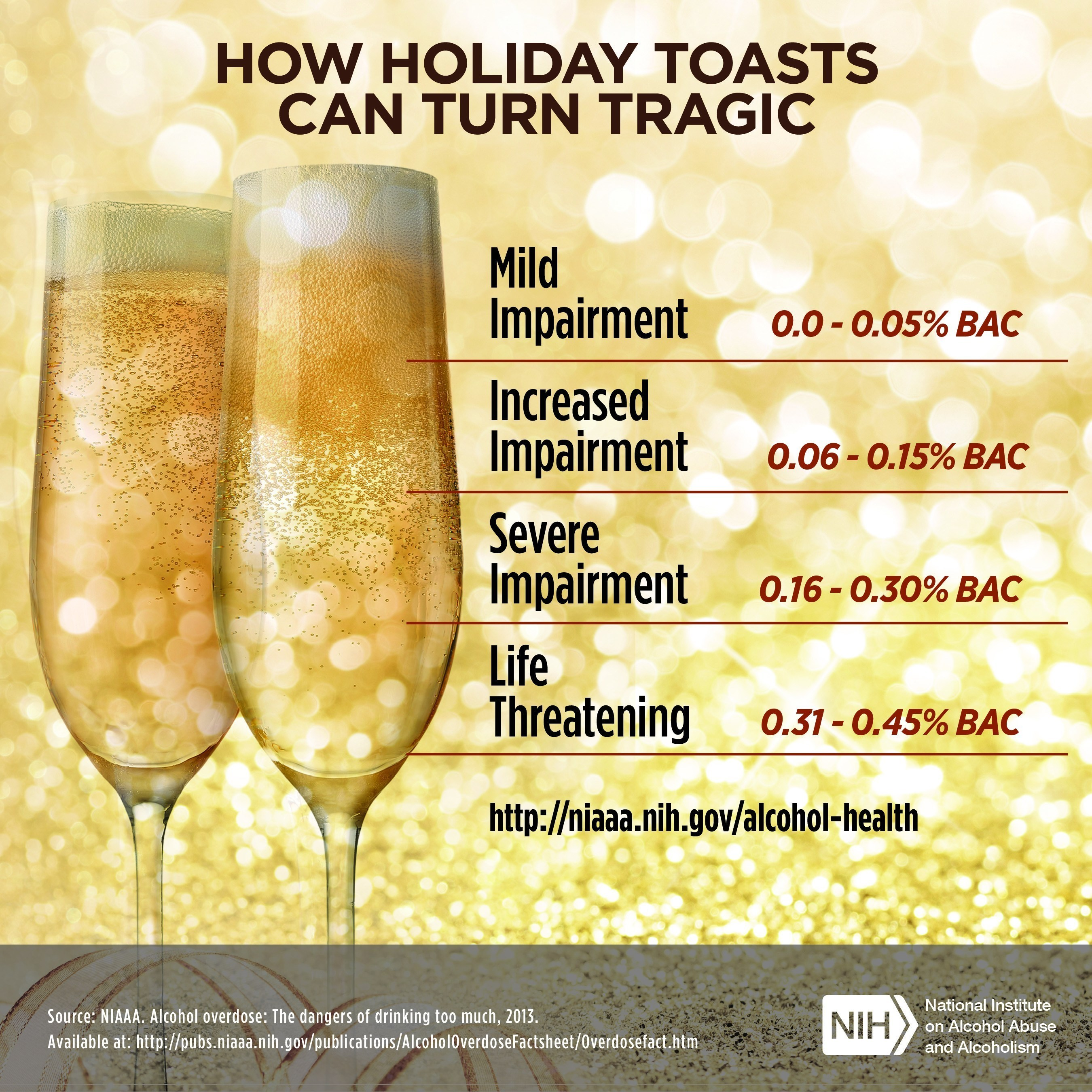 Source: National Institute on Alcohol Abuse and Alcoholism, National Institutes of Health. Visit www.niaaa.nih.gov for more information.