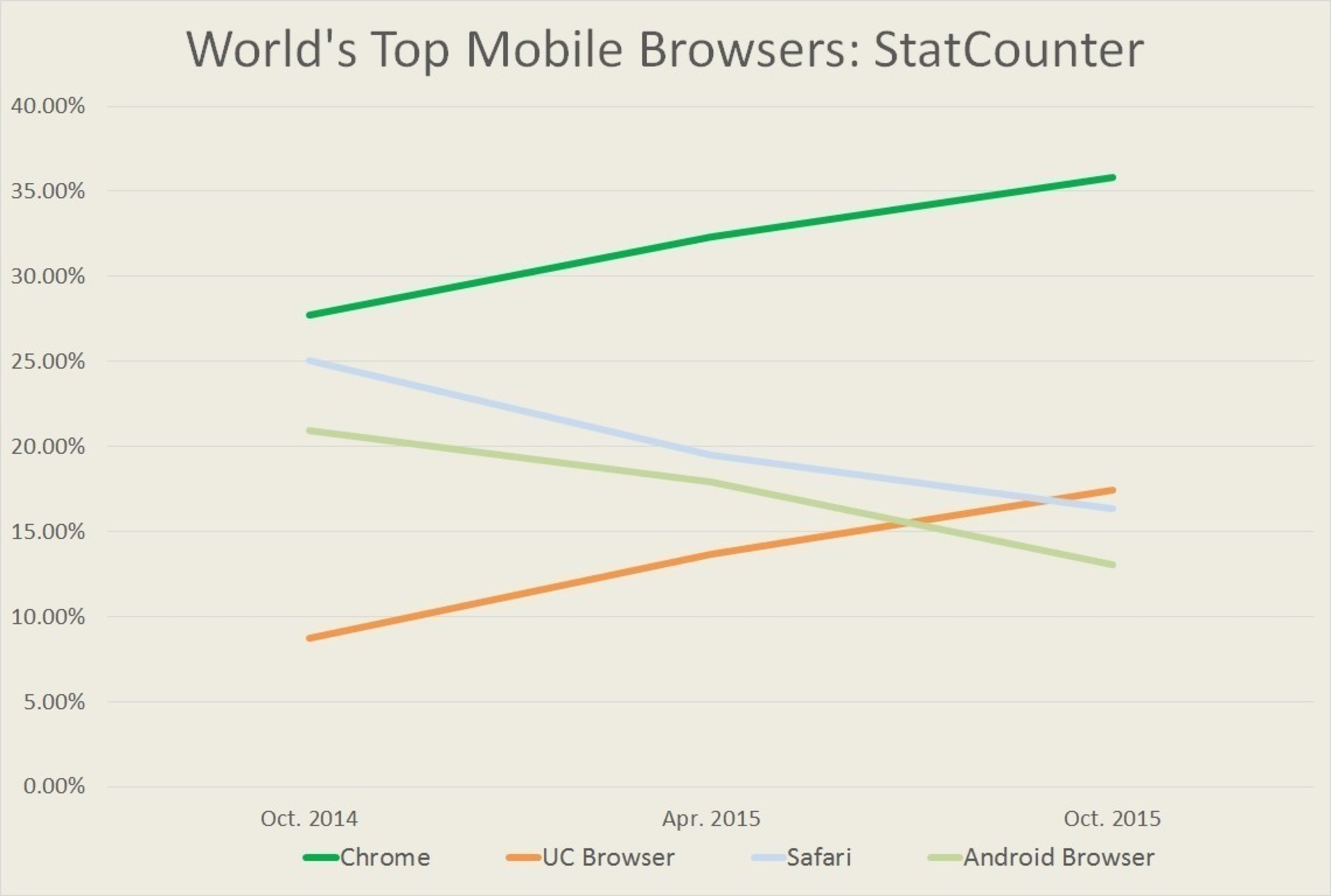 UC Browser becomes world's No.2 mobile browser as per StatCounter.