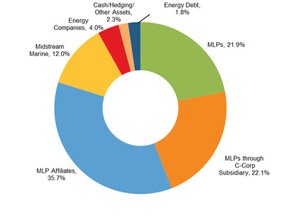 Salient MLP & Energy Infrastructure Fund Announces Net Asset Value as of November 30, 2012 and Provides Fund Update