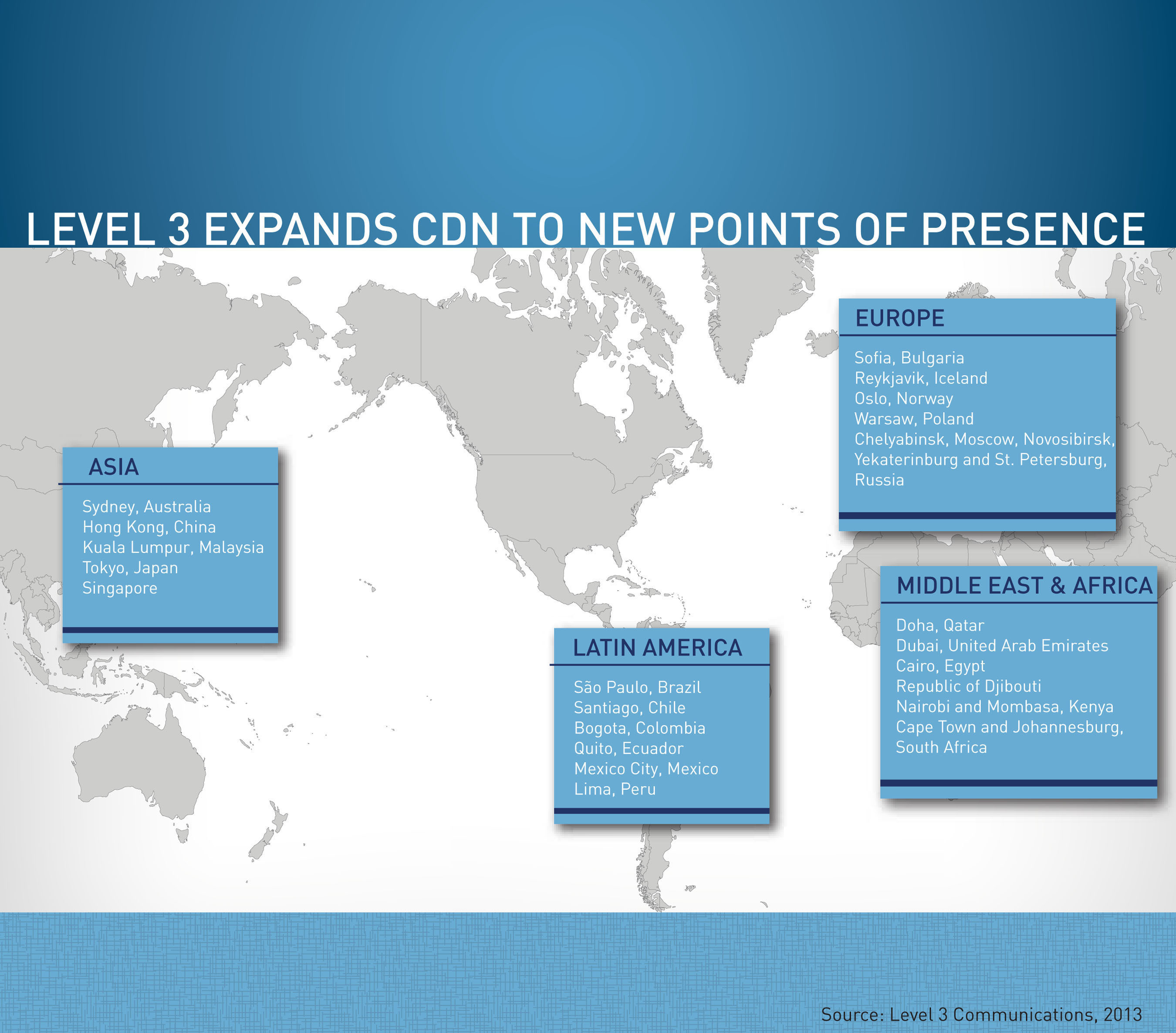 Level 3 has substantially expanded its content delivery network (CDN), increasing its footprint with new points  ...