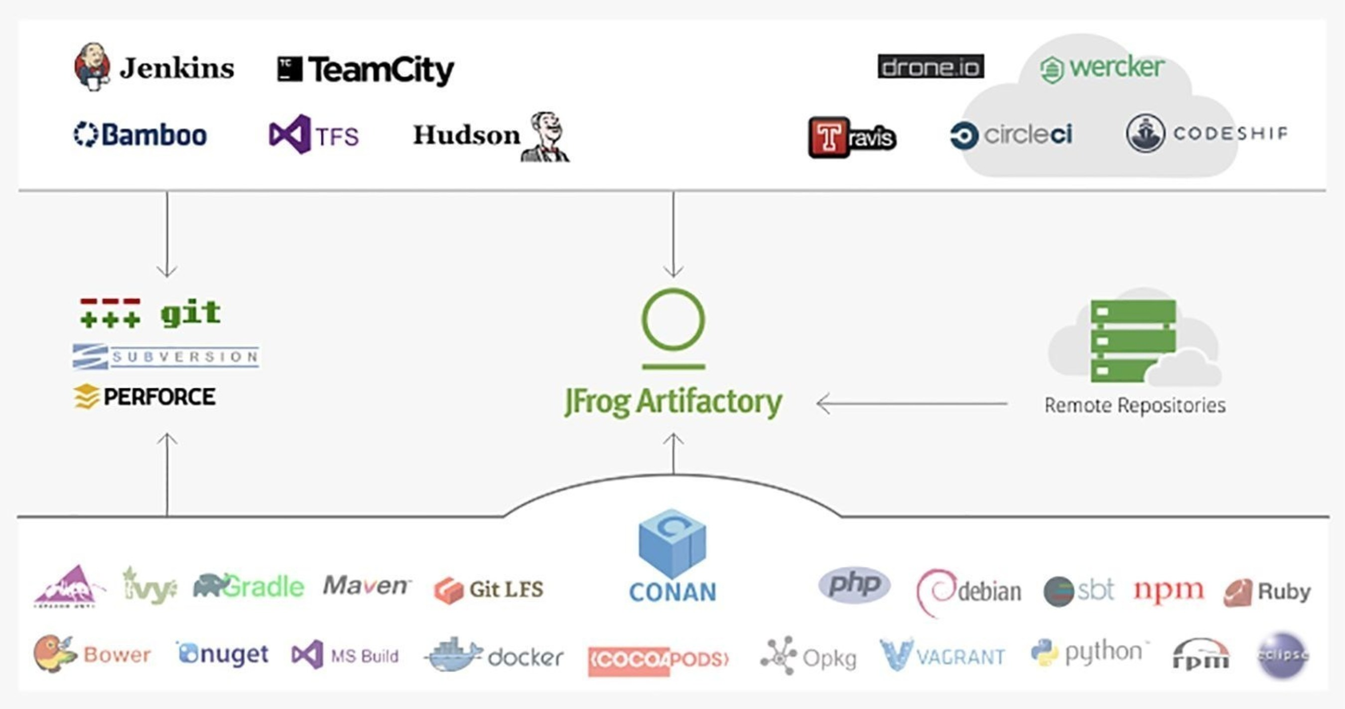 JFrog Artifactory universal solution - now supporting Conan for C/C++