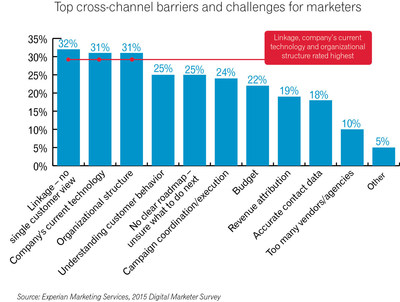 According to Experian Marketing Services' 2015 Digital Marketer Report, linking data topped the list of barriers to cross-channel marketing success, moving from fourth place in 2014 to first place in 2015.
