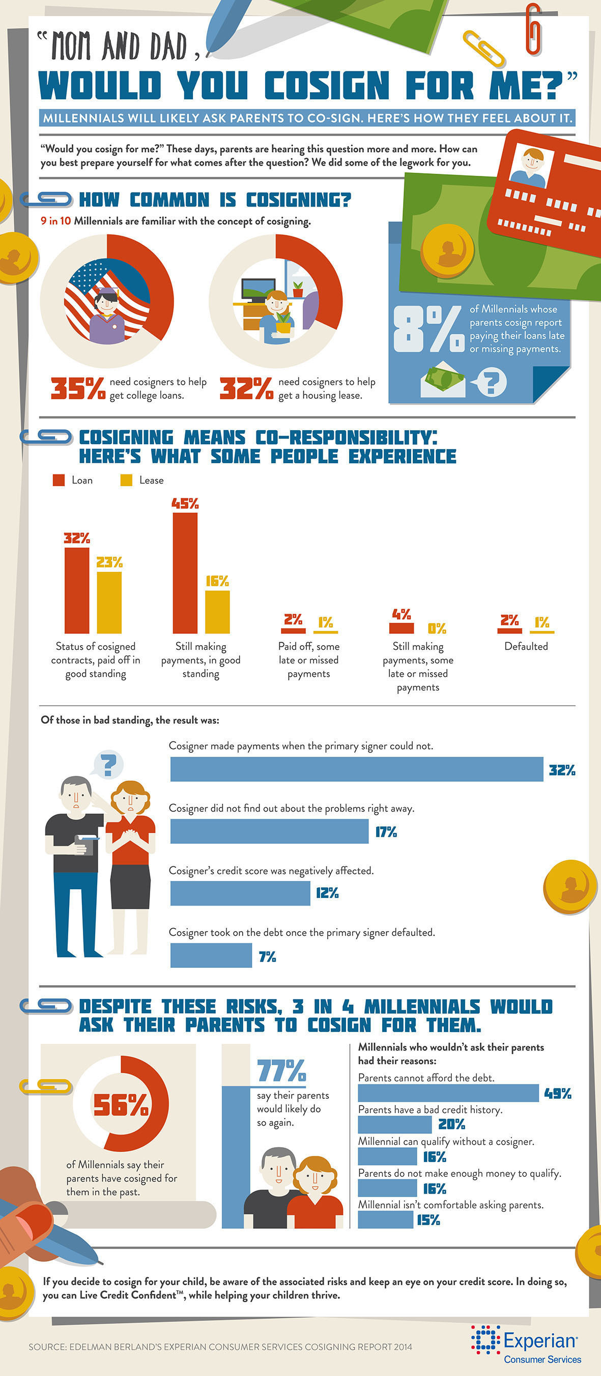 The majority of Millennials are familiar with cosigning and have tapped a cosigner in the past