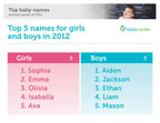 BabyCenter.com Unveils Top Baby Names of 2012.  (PRNewsFoto/BabyCenter(R) LLC)
