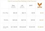 Carma price comparison chart. (PRNewsFoto/Carma)