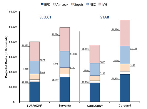 Figure 1. Projected per patient costs for key reintubation-related morbidities, by treatment, from two phase 3 studies, STAR and SELECT.  (PRNewsFoto/Discovery Laboratories, Inc.)