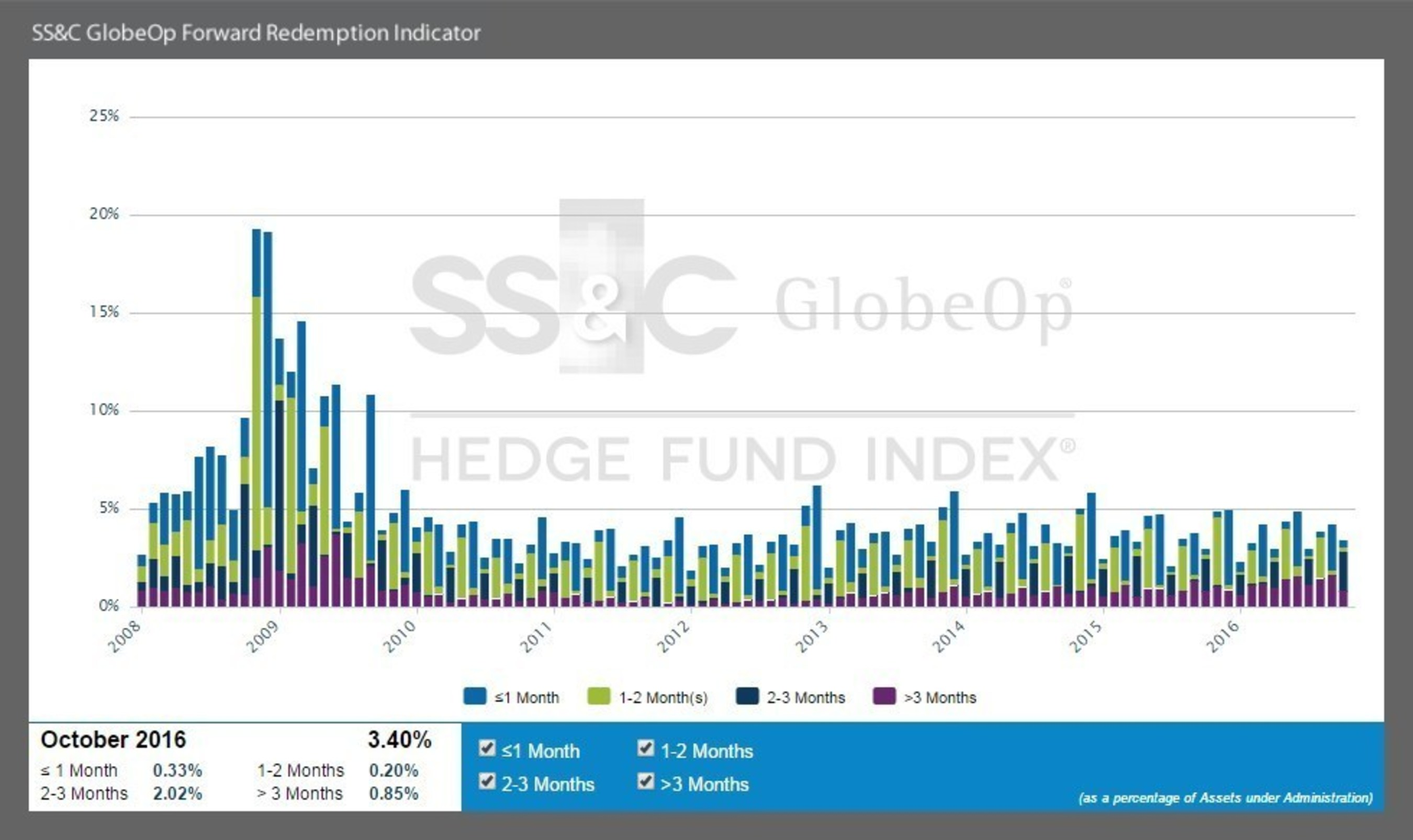 SS&C GlobeOp Forward Redemption Indicator: October notifications 3.40%