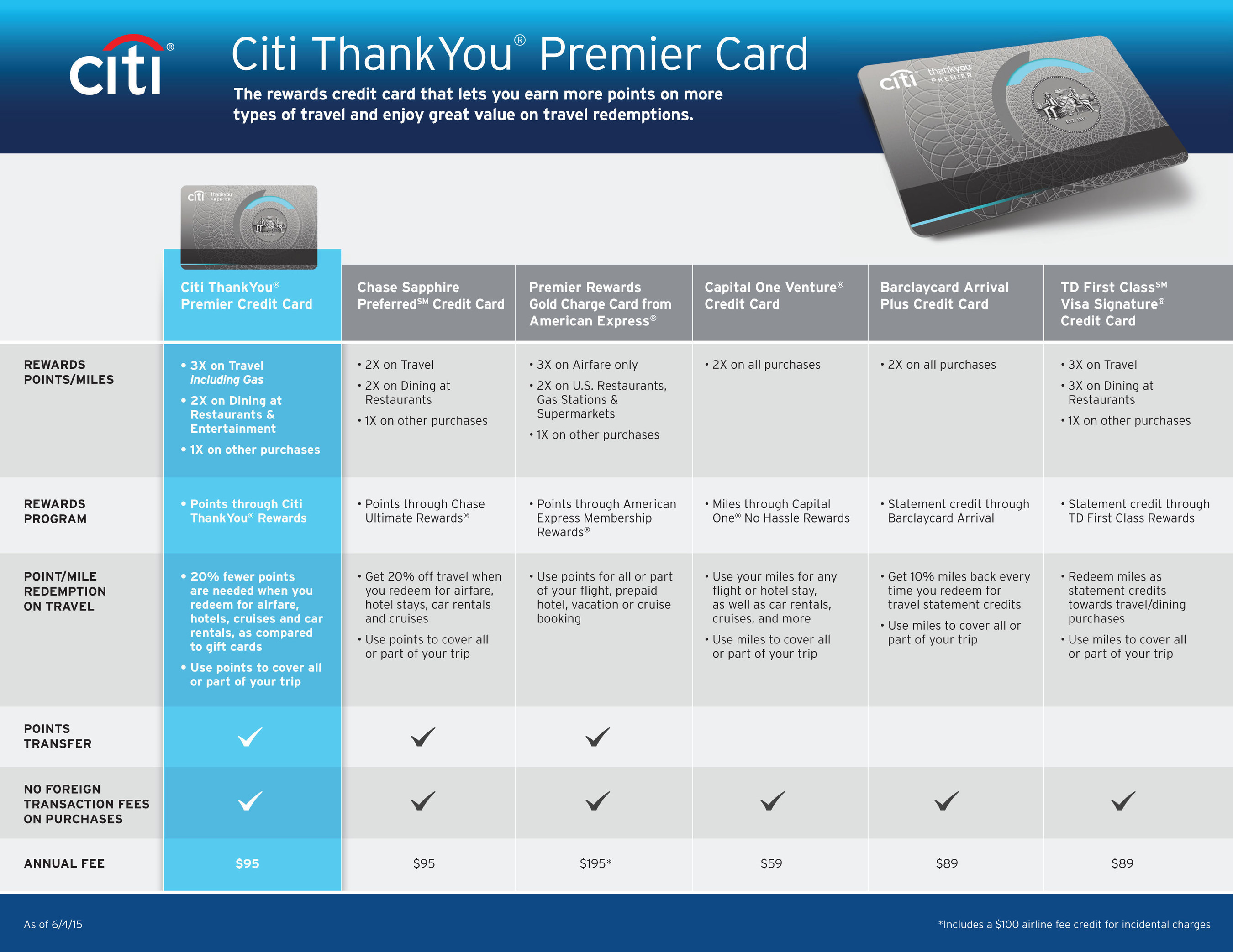 Citi ThankYou Premier Card comparison chart