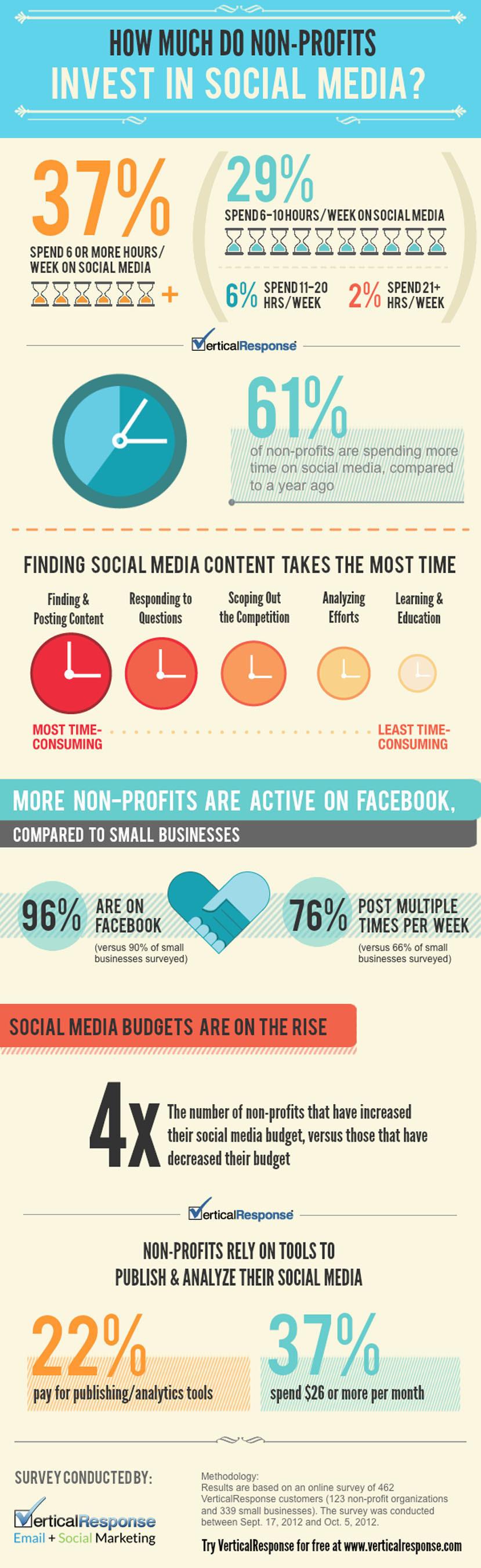 Non-Profits Investing More In Social Media, Says VerticalResponse Survey