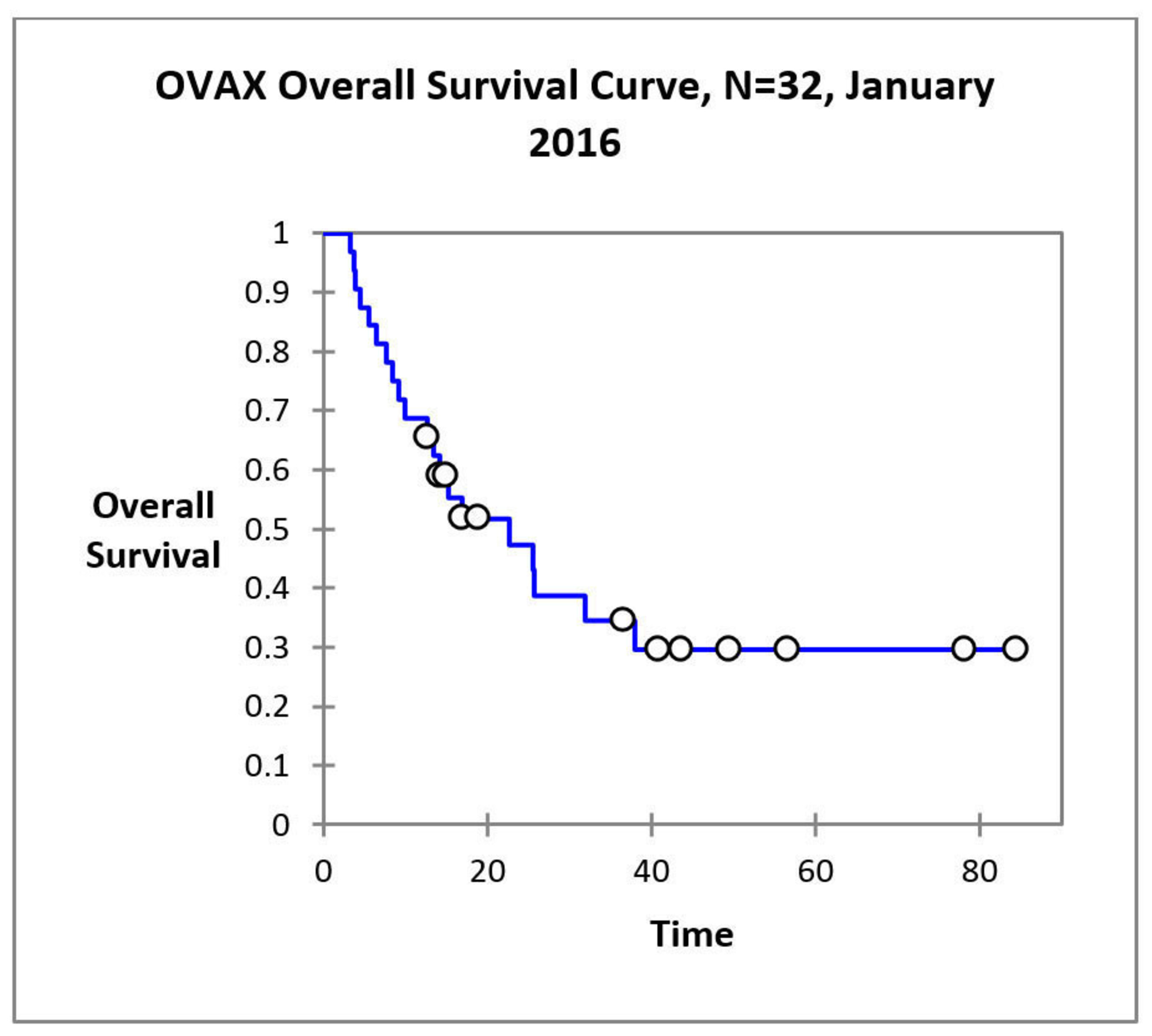 Avax Technologies Announces Results Of Its Ovax Ovarian Cancer Vaccine Phase 1 2 Clinical Trial In Patients With Relapsed Stage Iii Or Iv Ovarian Cancer