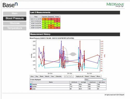 The Pressure and Pulse of TMF Digital Disruption 2013 - BaseN eHealth Portal (PRNewsFoto/BaseN Corporation)