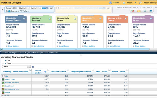 IBM Launches New Cloud Analytics Software to Boost Online Marketing Results