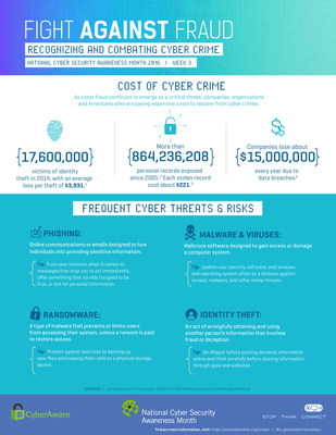 Fight Against Fraud: Recognizing and Combating Cyber Crime. October is National Cyber Security Awareness Month