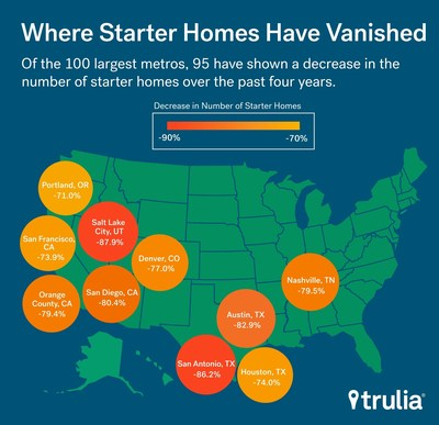 Trulia Inventory and Price Watch: Since 2012, starter home inventory has dropped the most in South and West.