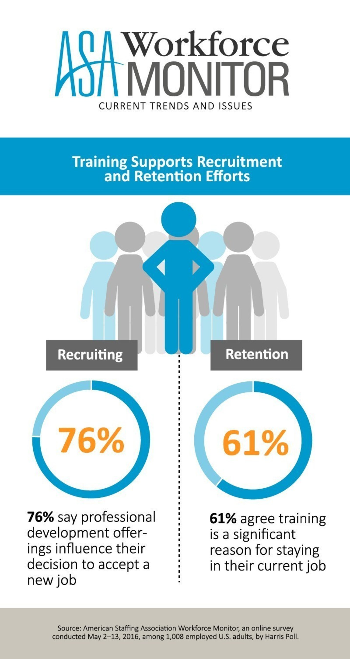 Training supports recruitment and retention efforts, according to the ASA Workforce Monitor.