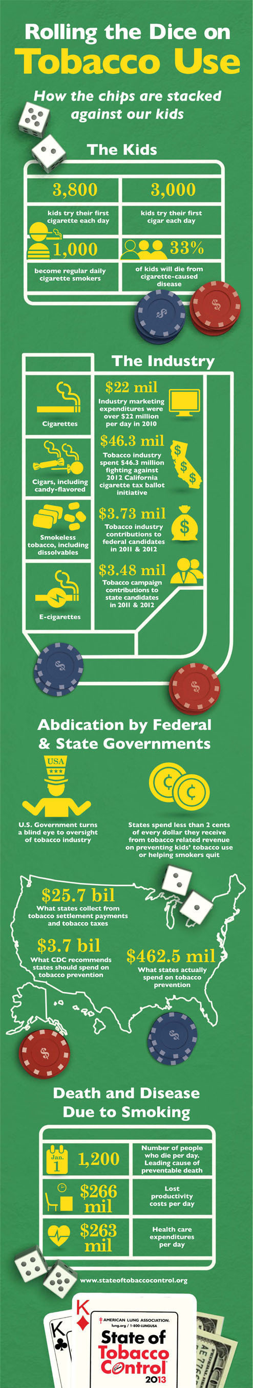 "American Lung Association ""State of Tobacco Control 2013"" Infographic: Rolling the Dice on Tobacco Use.  ..."