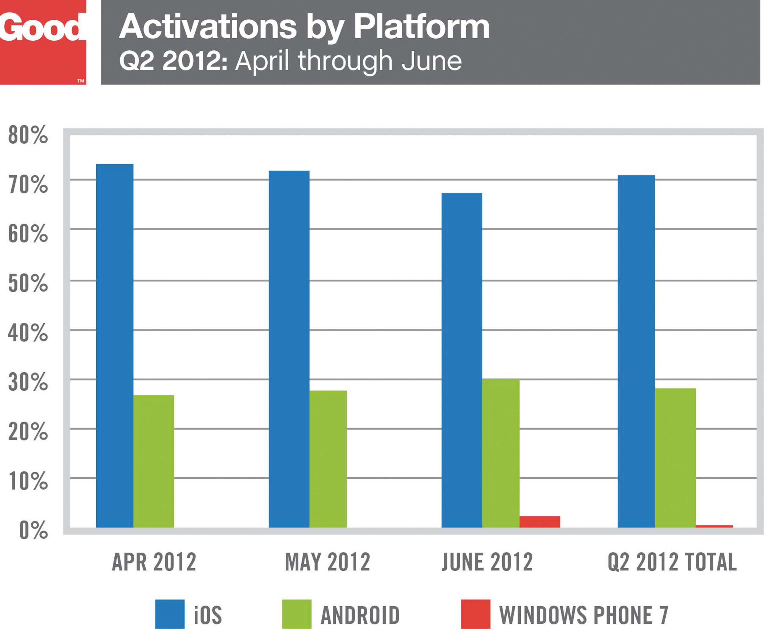 Enterprise Embrace of Android Grows as Smartphone Activations Nearly Double, but iOS Still the