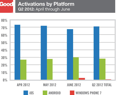 Activations by Platform for Q2 2012.  (PRNewsFoto/Good Technology)