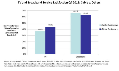 TV and Broadband Service Satisfaction Q4 2012:  Cable v. Others.  (PRNewsFoto/Strategy Analytics)