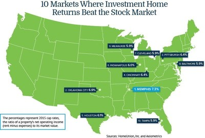10 Markets Where Investment Home Returns Beat the Stock Market