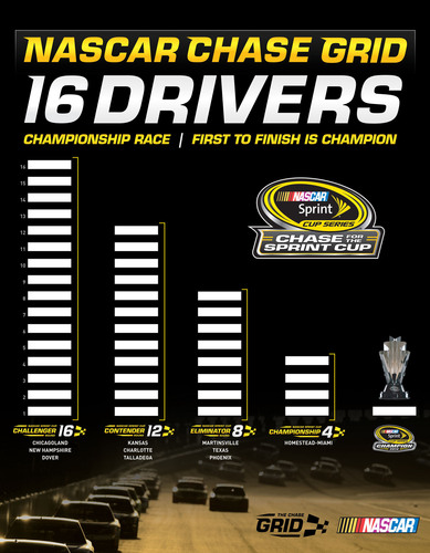 The NASCAR Sprint Cup Series Chase field has expanded from 12 to 16 drivers with those drivers advancing to ...