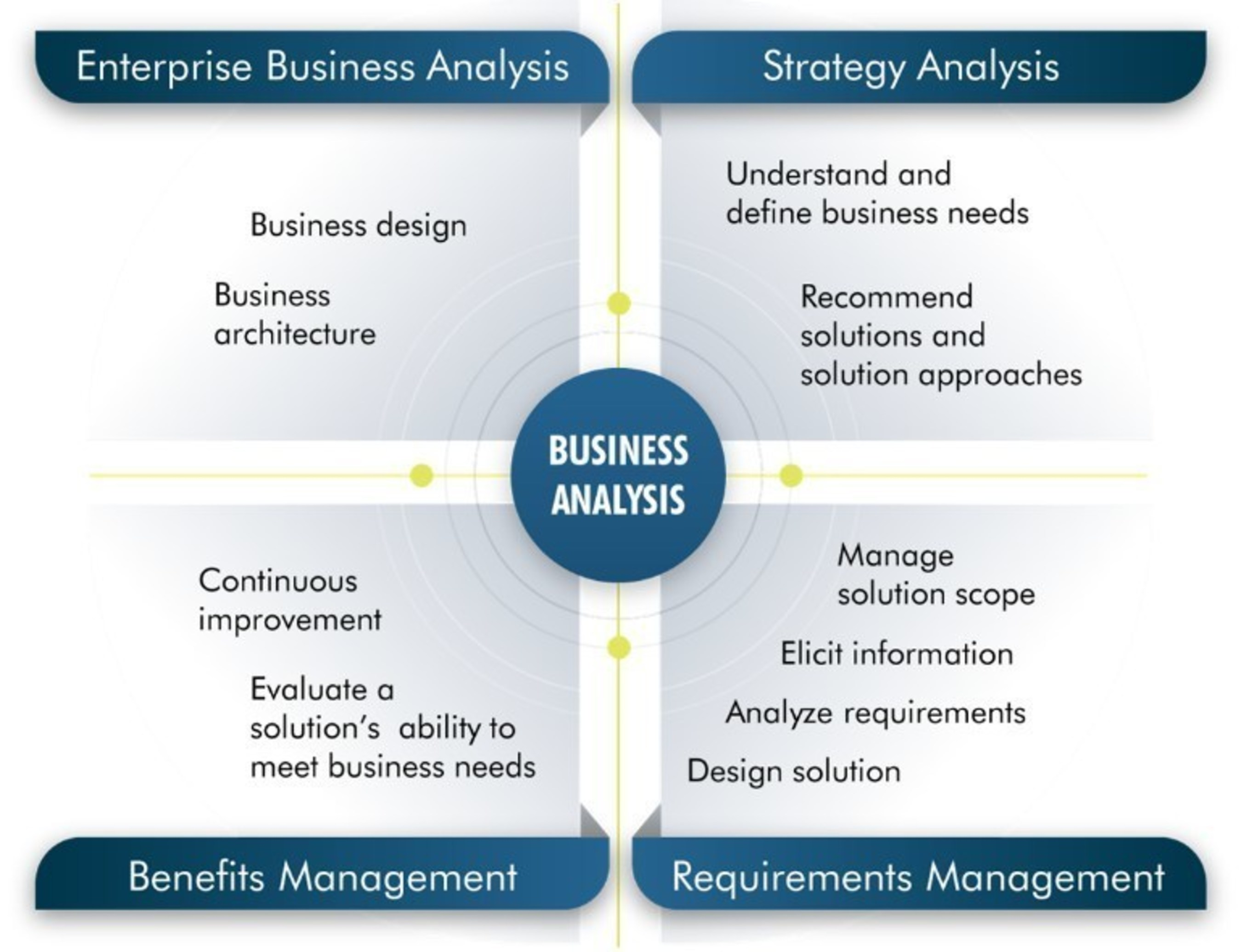 TwentyEighty Strategy Execution Releases Updated Business Analysis Courses
