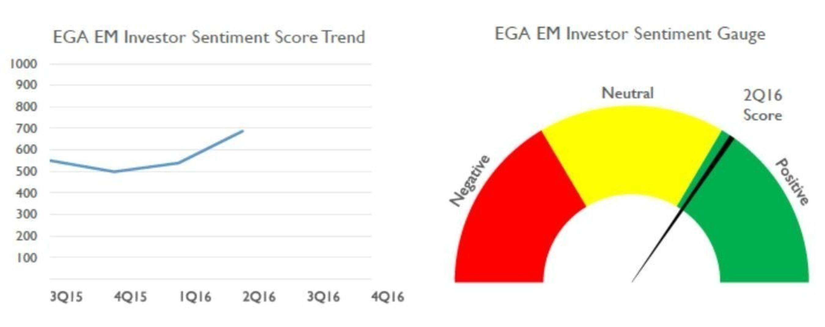 The EGA EM Investor Sentiment score increased 28% from 538 in the first quarter of 2016 to 687 in the second quarter of 2016. Scores range from 0 (most negative) to 1,000 (most positive).