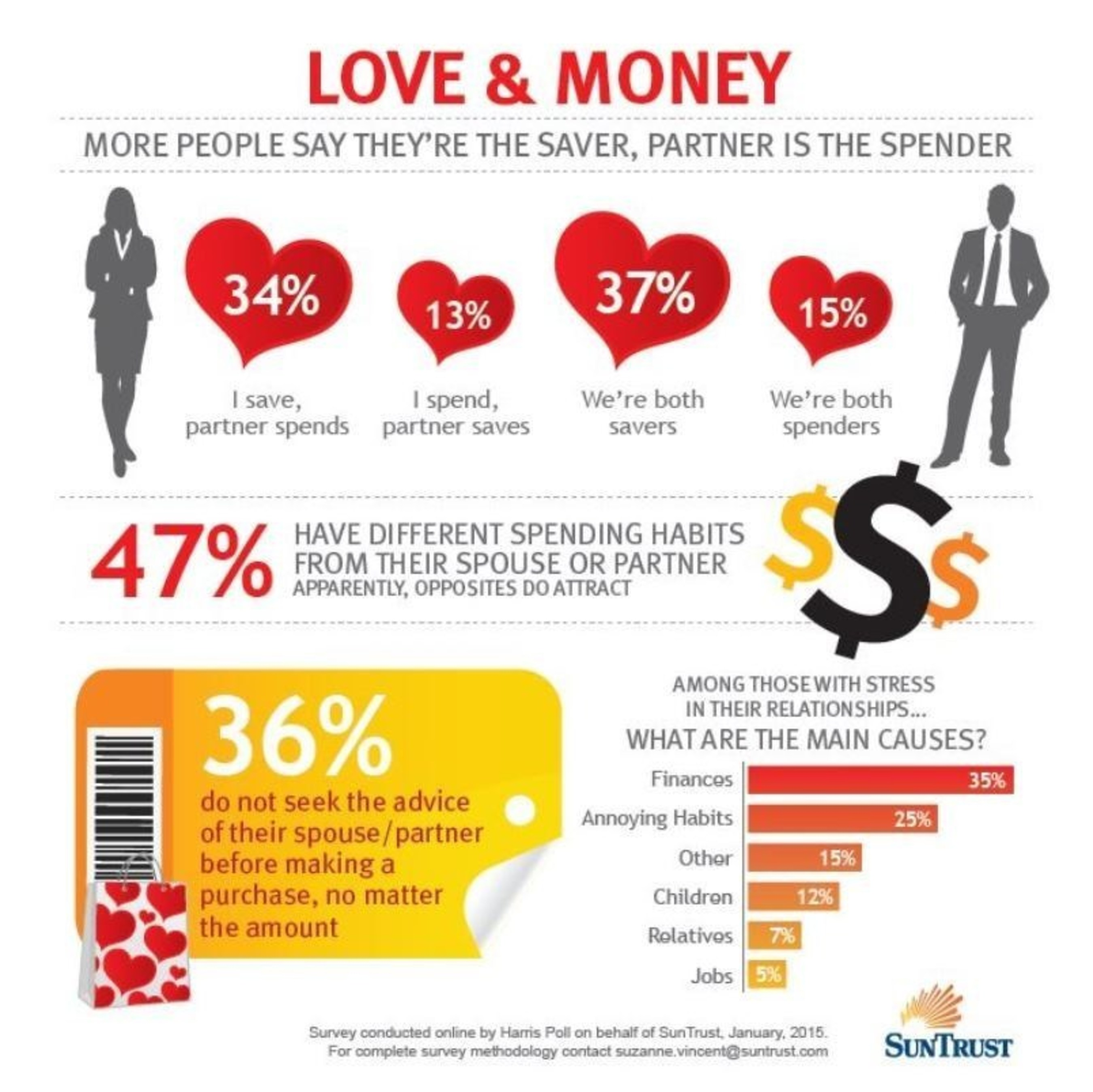 "SunTrust's ""Love & Money"" Survey Infographic"