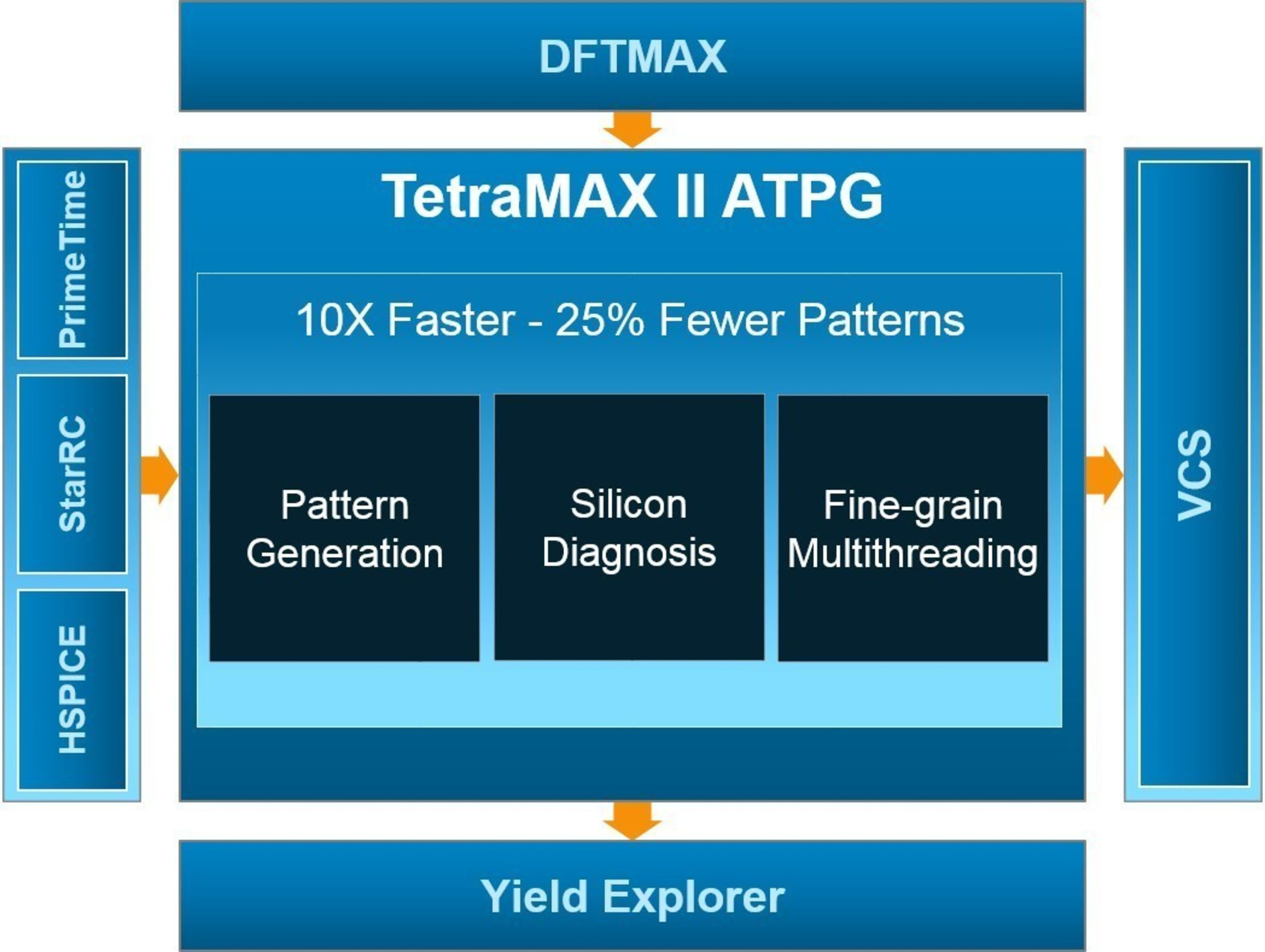 TetraMAX II is built on new engines to reduce patterns by 25% with an order of magnitude faster runtime.