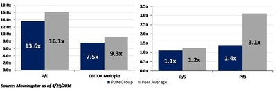 PulteGroup Valuation vs. Peers (LEN, DHI, NVR)