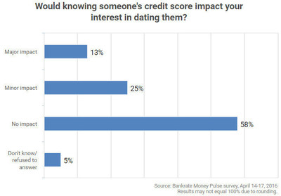38% of American adults say knowing someone's credit score would affect their interest in dating that person. That includes 42% of millennials (the highest of any age group), 47% of college graduates and 50% of people with annual household income of $75,000 or more.