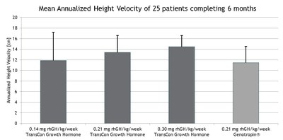 Mean Annualized Height Velocity of 25 patients completing 6 months