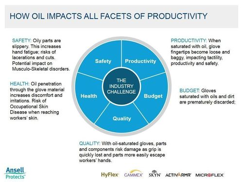 Ansell Oil impacts productivity. Ansell, a global leader in protection solutions, has launched a campaign entitled âeuro˜Oil is a Chemicalâeuro(TM). The campaign aims to raise awareness of manufacturing industries about the health challenges which can result from exposure to oil. (PRNewsFoto/Ansell)