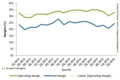 OPERATING AND NET MARGINS FOR DST KASINA ASSET MANAGER COMPOSITE BY QUARTER
