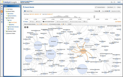 Catalyst Insight e-discovery platform displaying the contents of a folder in both timeline and Communications Explorer views.