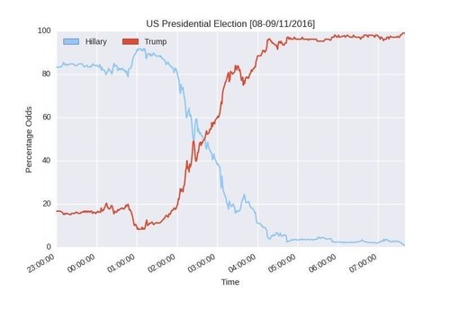 Despite peaking at over 90%, Clinton soon tumbled and the tables were turned (PRNewsFoto/Smarkets)