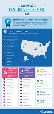 2016 Allstate America's Best Drivers Report