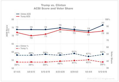 Trump vs. ClintonACSI Score and Voter Share