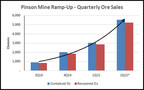 Pinson Mine Ramp-Up - Quarterly Ore Sales