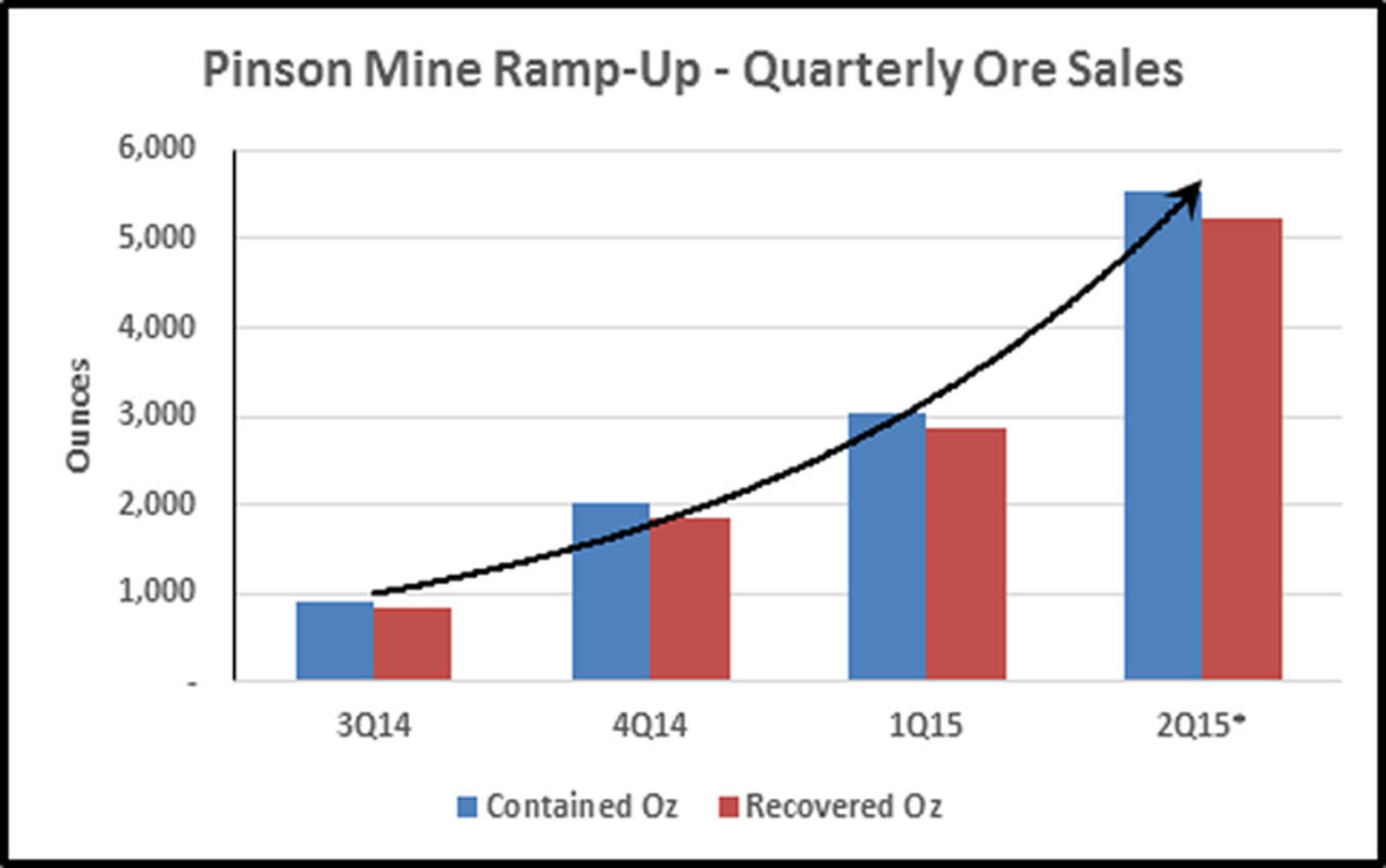 Pinson Mine Ramp-Up - Quarterly Ore Sales