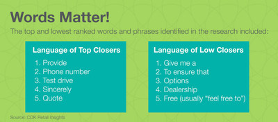 CDK Global identified the top words used by car dealers to close a car sale