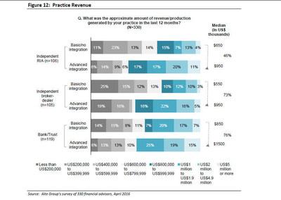Figure 12: Practice Revenue Source: Aite Group's survey of 330 financial advisors, April 2016