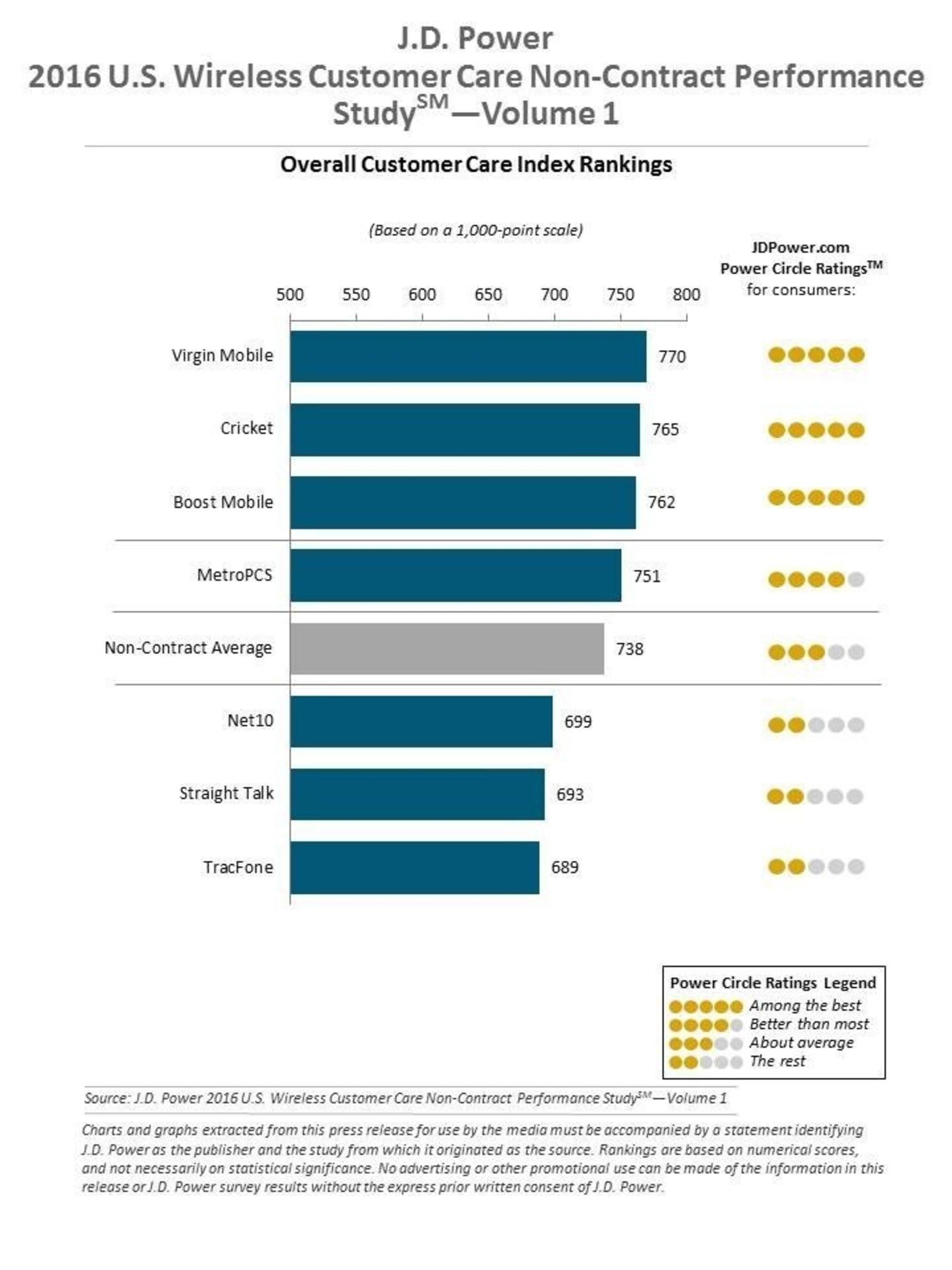 2016 Wireless Care Vol1 Non-Contract Rank Chart