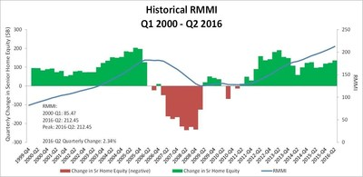 Quarter-Over-Quarter Changes in RMMI Prepared by RiskSpan, Inc. Data sources: American Community Survey, Census, FHFA, Federal Reserve.