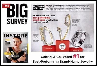 Inside INSTORE Magazine's Big Survey