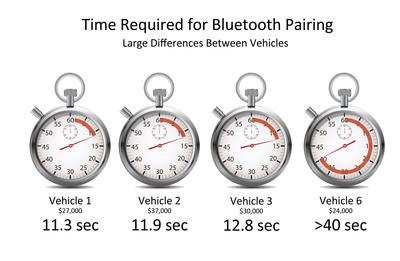 DGE Benchmarking Study Vehicle Comparison. (PRNewsFoto/FEV North America, Inc.) (PRNewsFoto/FEV NORTH AMERICA, INC.)