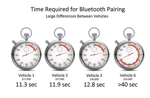 DGE Benchmarking Study Vehicle Comparison. (PRNewsFoto/FEV North America, Inc.) (PRNewsFoto/FEV NORTH AMERICA, ...